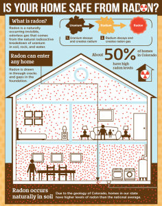 Colorado Radon Infographic